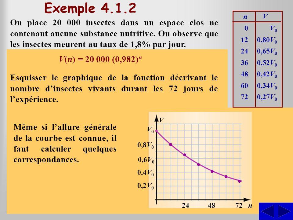 Caractéristique du modèle exponentiel Les modèles obtenus dans les situations présentées en introduction sont de la forme y = ab x.