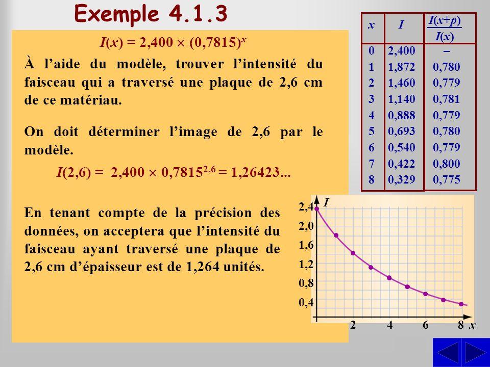 Exemple 4.1.4 Sachant quune population croît de façon exponentielle, trouver le modèle décrivant la population dune petite ville à laide des relevés du tableau ci-contre où la population P est en milliers dhabitants.