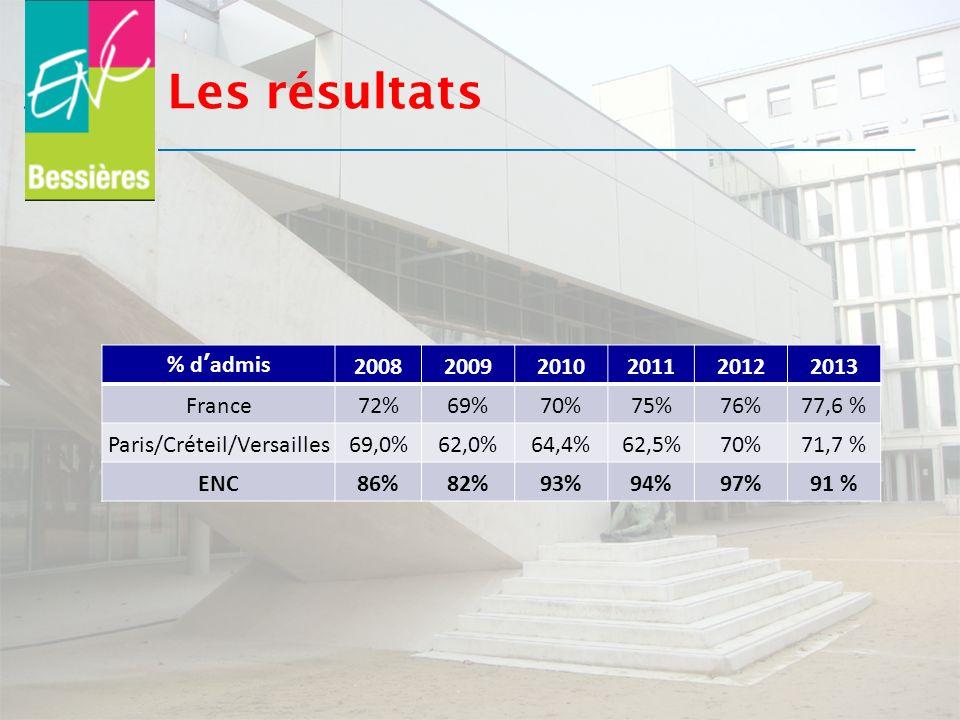 Les résultats % dadmis 200820092010201120122013 France72%69%70%75%76%77,6 % Paris/Créteil/Versailles69,0%62,0%64,4%62,5%70%71,7 % ENC86%82%93%94%97%91
