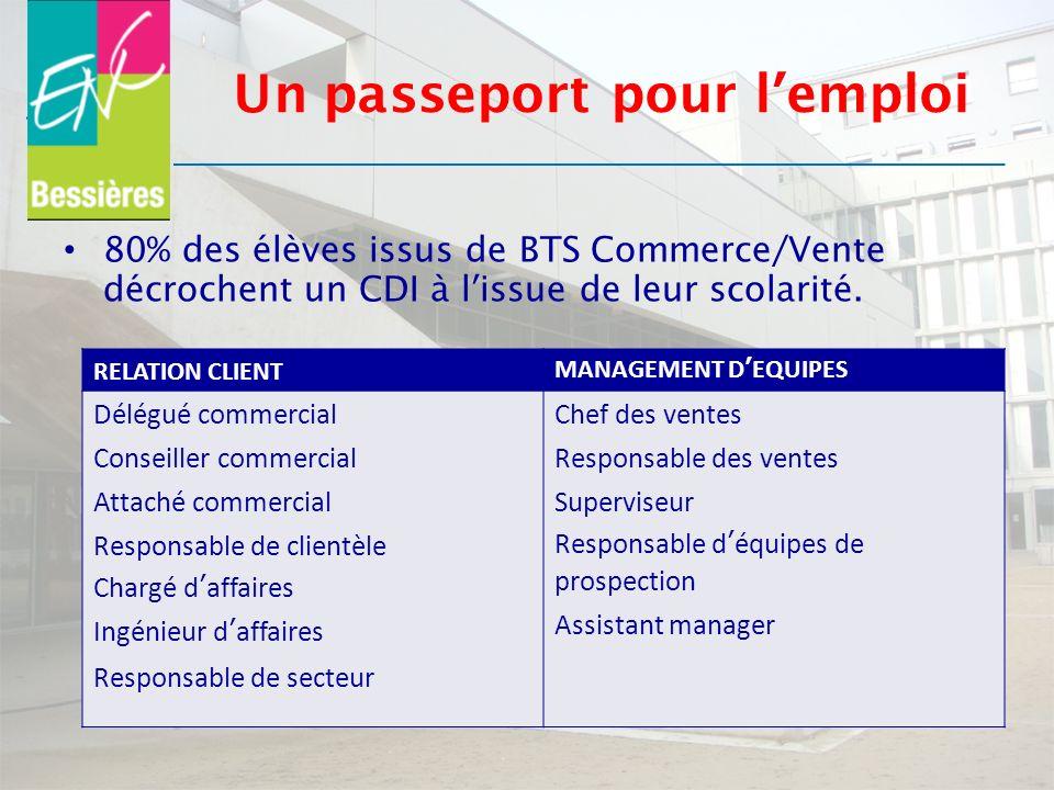Un passeport pour lemploi 80% des élèves issus de BTS Commerce/Vente décrochent un CDI à lissue de leur scolarité. RELATION CLIENTMANAGEMENT DEQUIPES