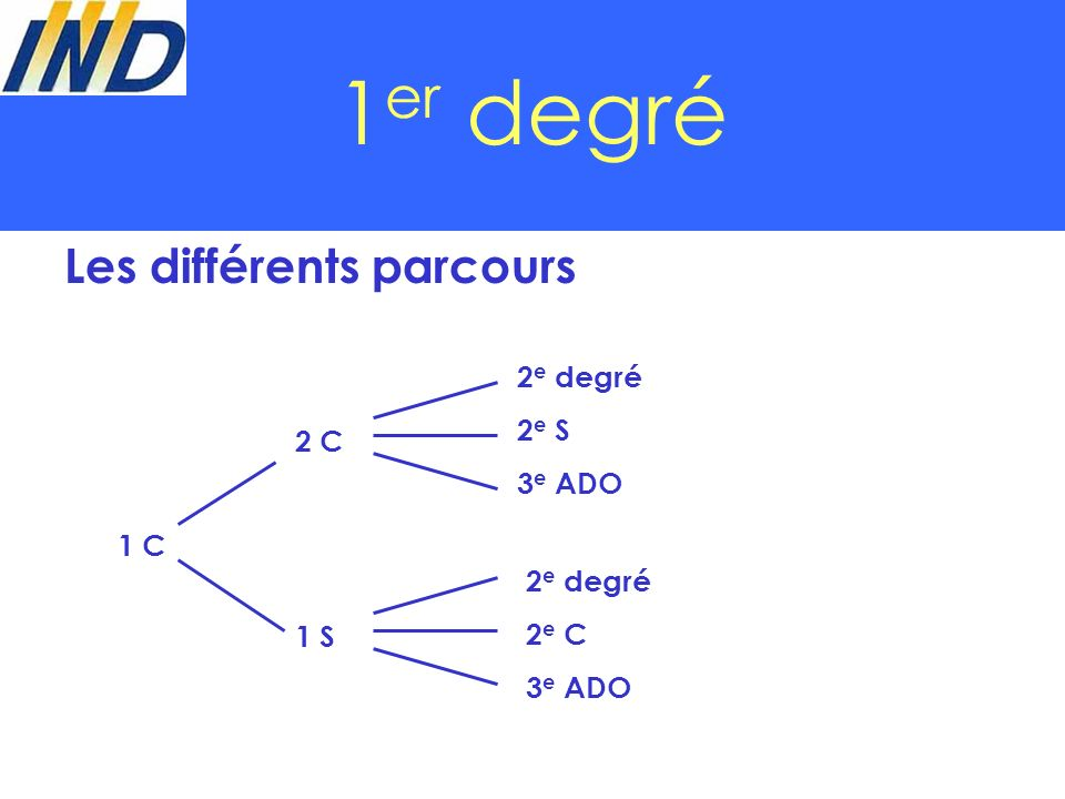 1 er degré Les différents parcours 1 C 1 S 2 C 3 e ADO 2 e S 2 e degré 3 e ADO 2 e C 2 e degré