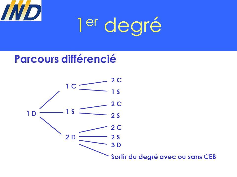 1 er degré Parcours différencié 1 D 2 D 1 C 1 S 2 C 1 S 2 S 2 C 2 S 3 D Sortir du degré avec ou sans CEB