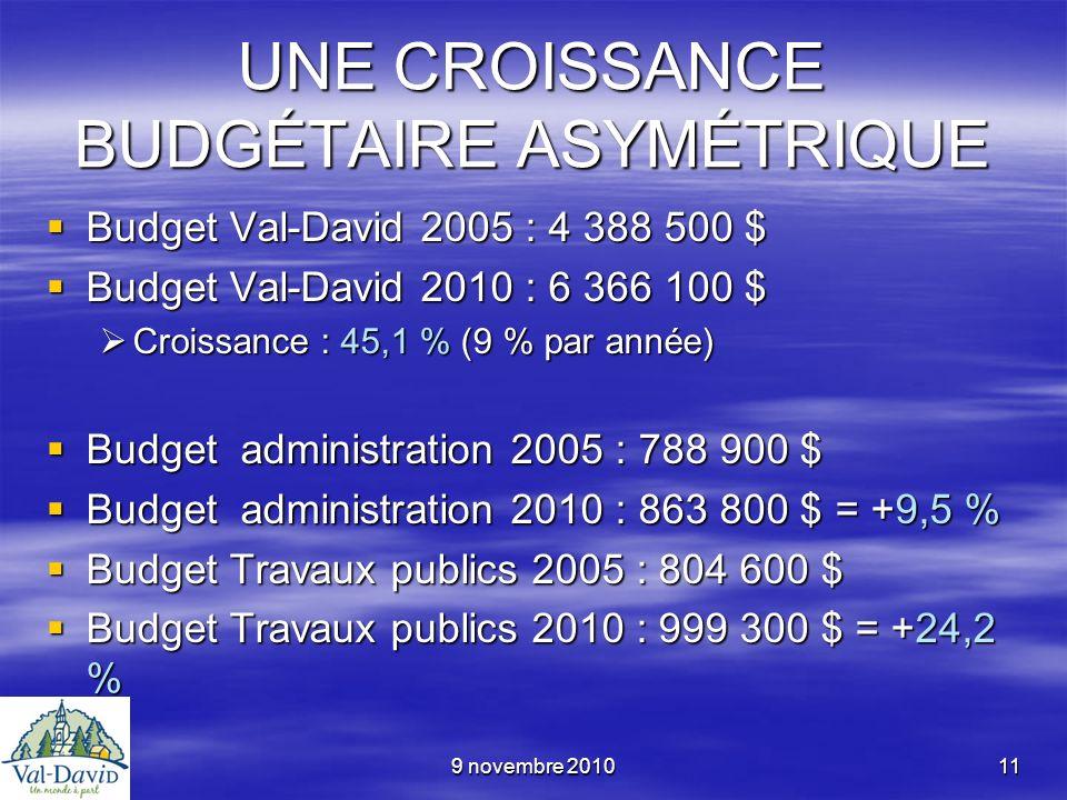 9 novembre 201011 UNE CROISSANCE BUDGÉTAIRE ASYMÉTRIQUE Budget Val-David 2005 : 4 388 500 $ Budget Val-David 2005 : 4 388 500 $ Budget Val-David 2010