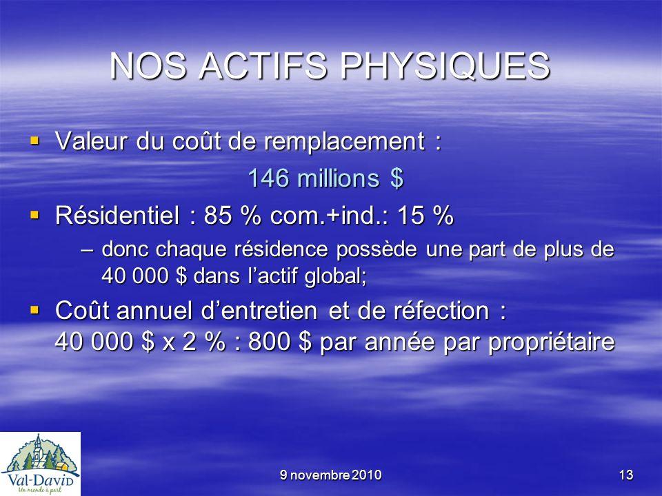 9 novembre 201013 NOS ACTIFS PHYSIQUES Valeur du coût de remplacement : Valeur du coût de remplacement : 146 millions $ 146 millions $ Résidentiel : 8