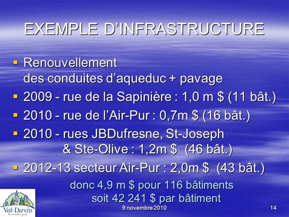 9 novembre 201014 EXEMPLE DINFRASTRUCTURE Renouvellement des conduites daqueduc + pavage Renouvellement des conduites daqueduc + pavage 2009 - rue de