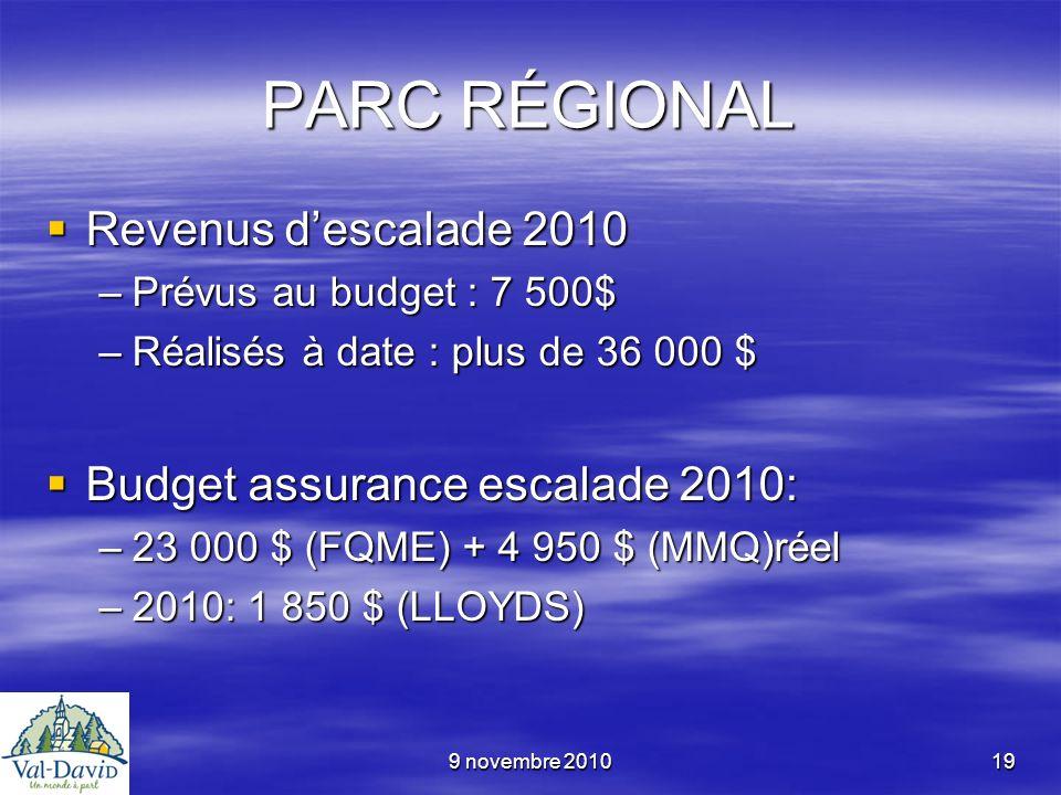 9 novembre 201019 PARC RÉGIONAL Revenus descalade 2010 Revenus descalade 2010 –Prévus au budget : 7 500$ –Réalisés à date : plus de 36 000 $ Budget as