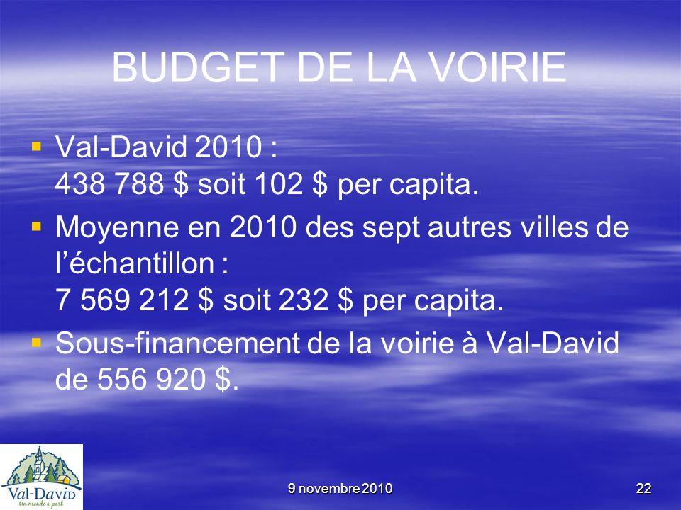 9 novembre 201022 BUDGET DE LA VOIRIE Val-David 2010 : 438 788 $ soit 102 $ per capita. Moyenne en 2010 des sept autres villes de léchantillon : 7 569