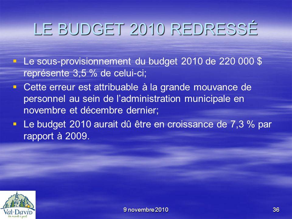 9 novembre 201036 LE BUDGET 2010 REDRESSÉ Le sous-provisionnement du budget 2010 de 220 000 $ représente 3,5 % de celui-ci; Cette erreur est attribuab