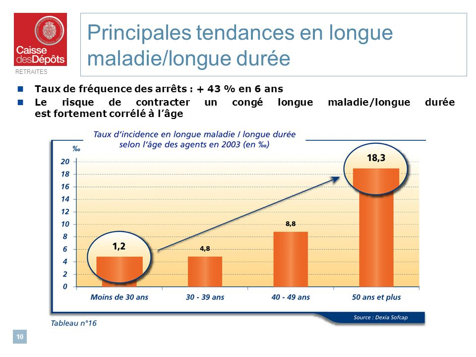 RETRAITES 10 Principales tendances en longue maladie/longue durée Taux de fréquence des arrêts : + 43 % en 6 ans Le risque de contracter un congé long