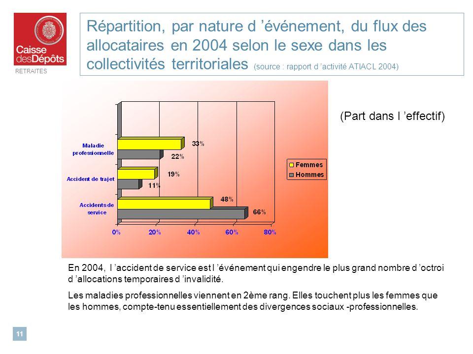RETRAITES 11 Répartition, par nature d événement, du flux des allocataires en 2004 selon le sexe dans les collectivités territoriales (source : rappor