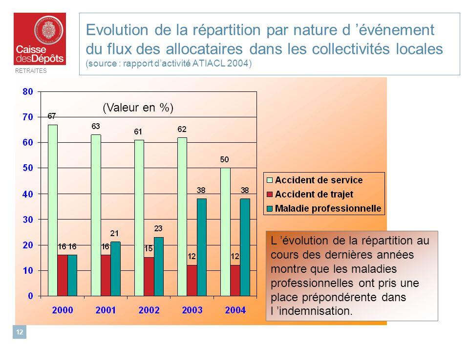 RETRAITES 12 Evolution de la répartition par nature d événement du flux des allocataires dans les collectivités locales (source : rapport dactivité AT