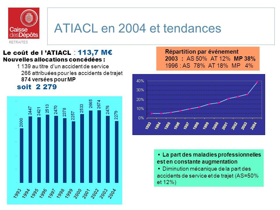 RETRAITES 13 ATIACL en 2004 et tendances Le coût de l ATIACL : 113,7 M Nouvelles allocations concédées : 1 139 au titre d'un accident de service 266 a