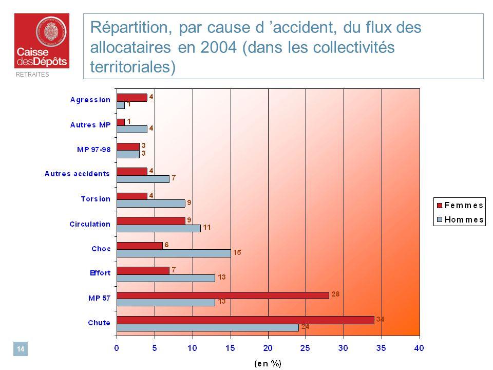 RETRAITES 14 Répartition, par cause d accident, du flux des allocataires en 2004 (dans les collectivités territoriales)
