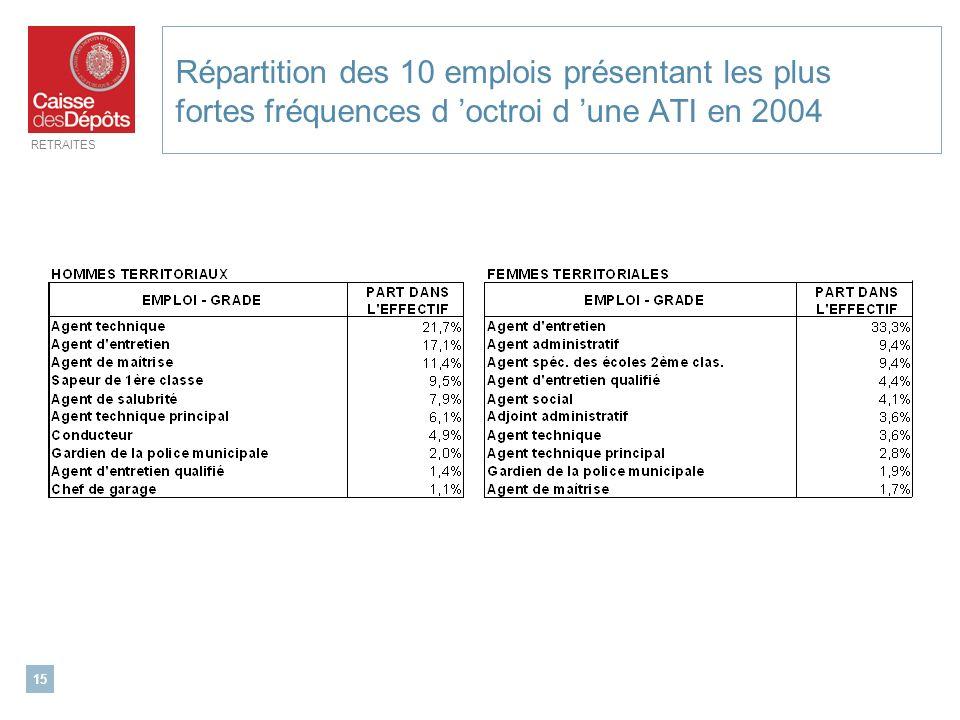 RETRAITES 15 Répartition des 10 emplois présentant les plus fortes fréquences d octroi d une ATI en 2004