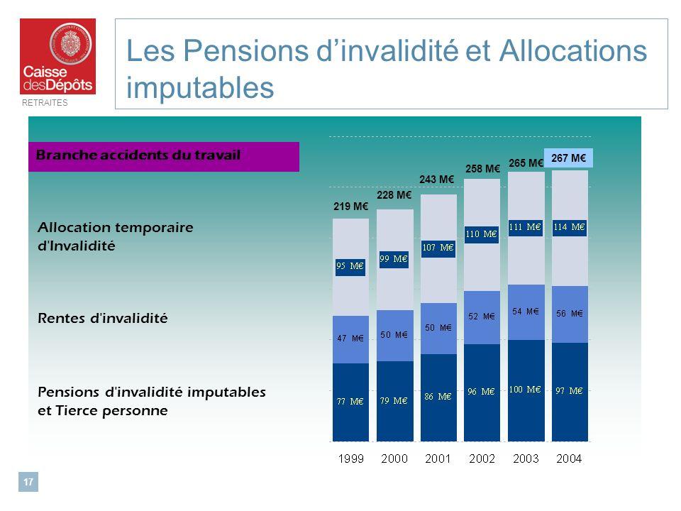 RETRAITES 17 Les Pensions dinvalidité et Allocations imputables Allocation temporaire d'Invalidité Rentes d'invalidité Pensions d'invalidité imputable