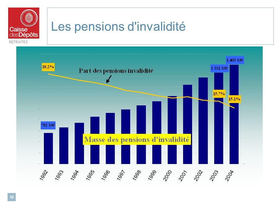 RETRAITES 18 Les pensions d'invalidité