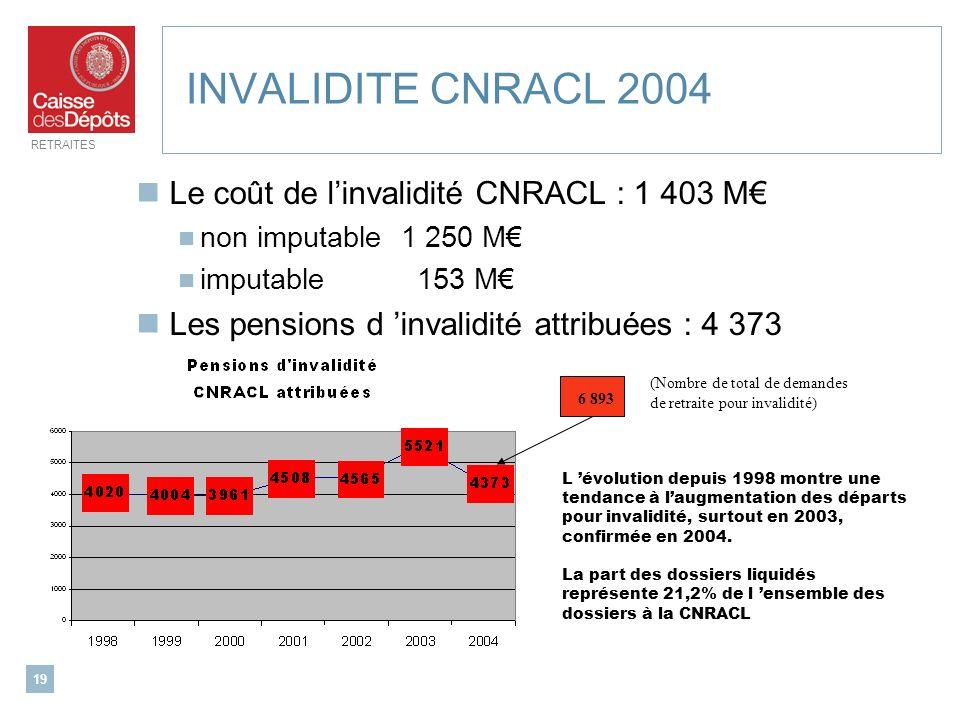 RETRAITES 19 INVALIDITE CNRACL 2004 Le coût de linvalidité CNRACL : 1 403 M non imputable 1 250 M imputable 153 M Les pensions d invalidité attribuées