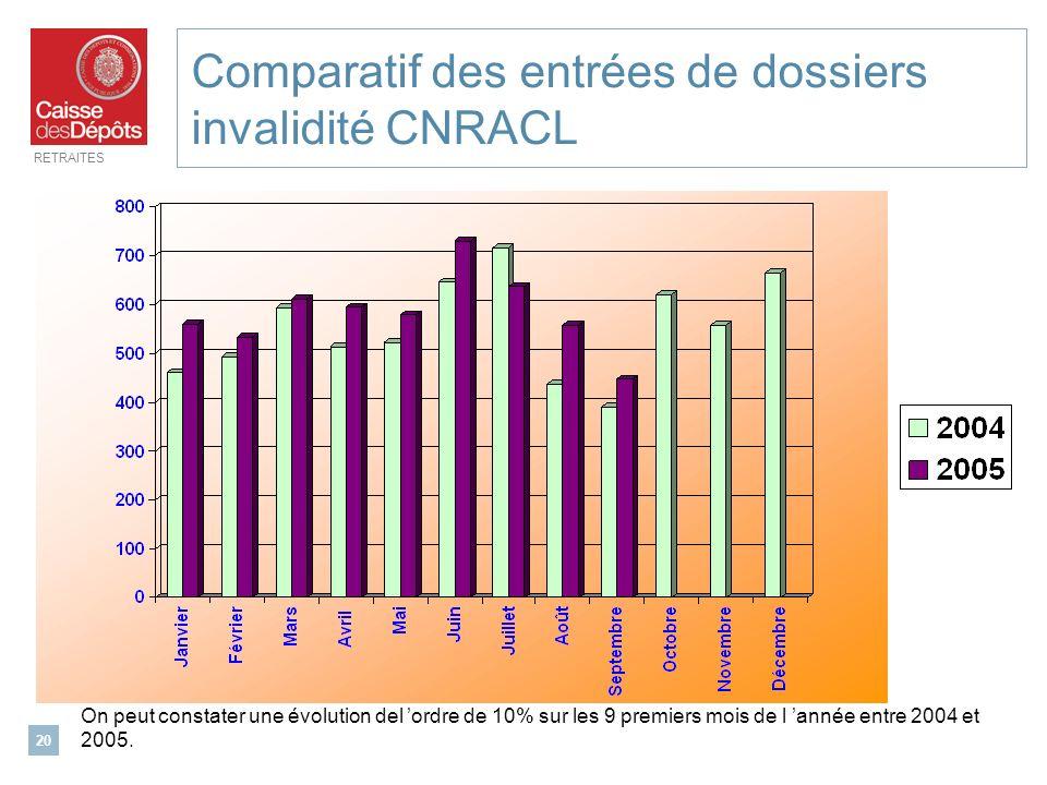 RETRAITES 20 Comparatif des entrées de dossiers invalidité CNRACL On peut constater une évolution del ordre de 10% sur les 9 premiers mois de l année