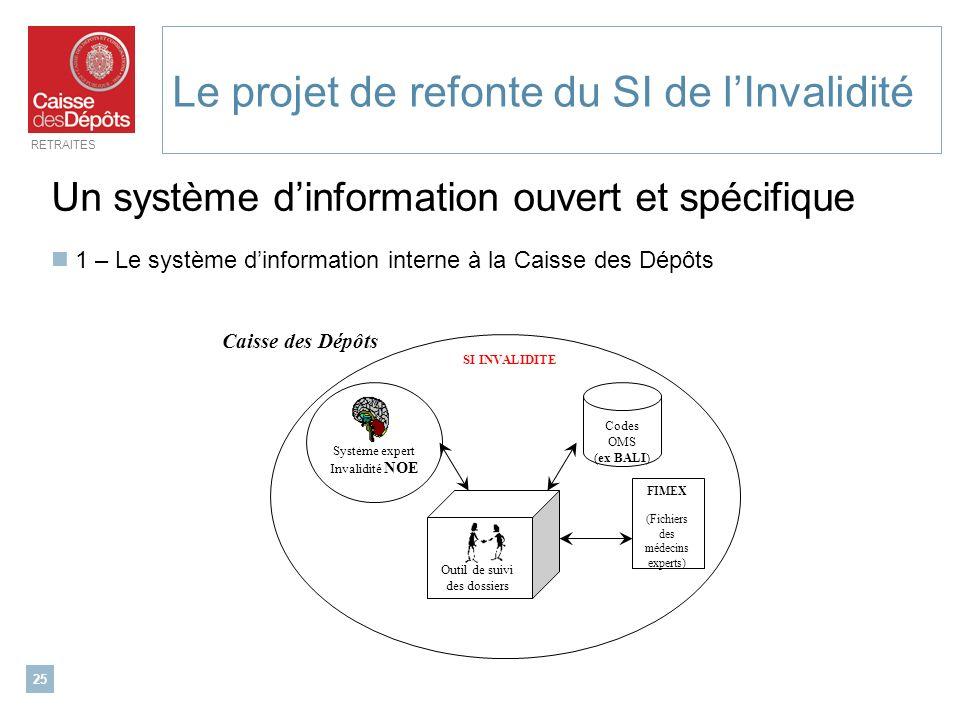 RETRAITES 25 Le projet de refonte du SI de lInvalidité Un système dinformation ouvert et spécifique 1 – Le système dinformation interne à la Caisse de