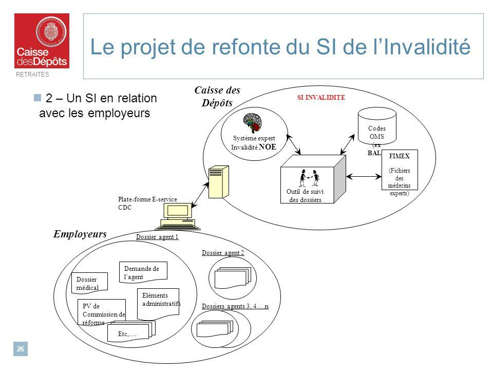 RETRAITES 26 Le projet de refonte du SI de lInvalidité 2 – Un SI en relation avec les employeurs Système expert Invalidité NOE Outil de suivi des doss