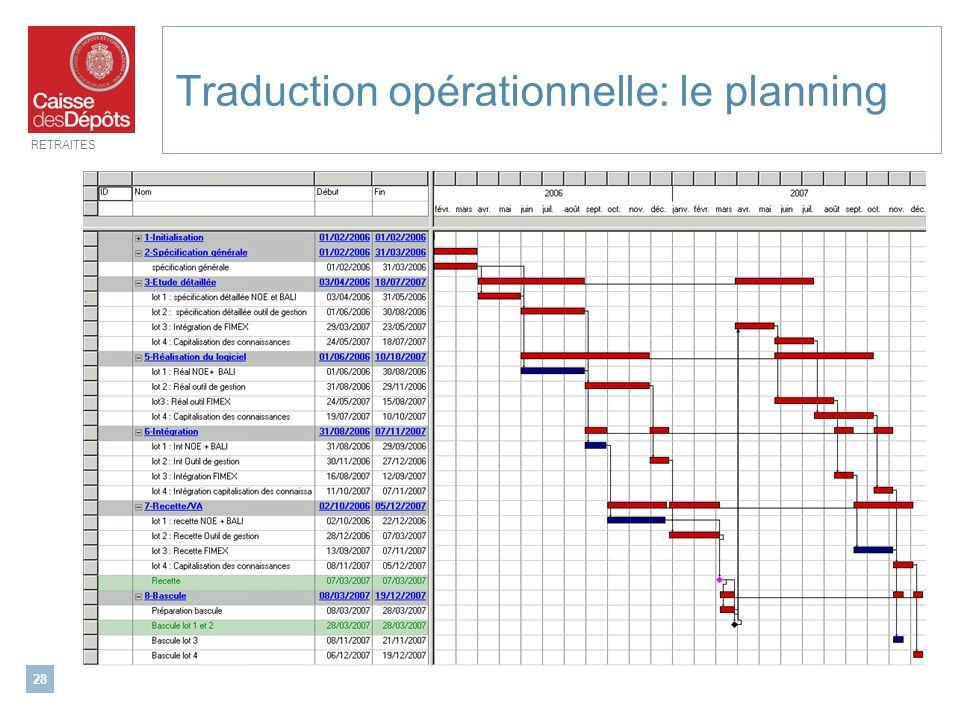 RETRAITES 28 Traduction opérationnelle: le planning