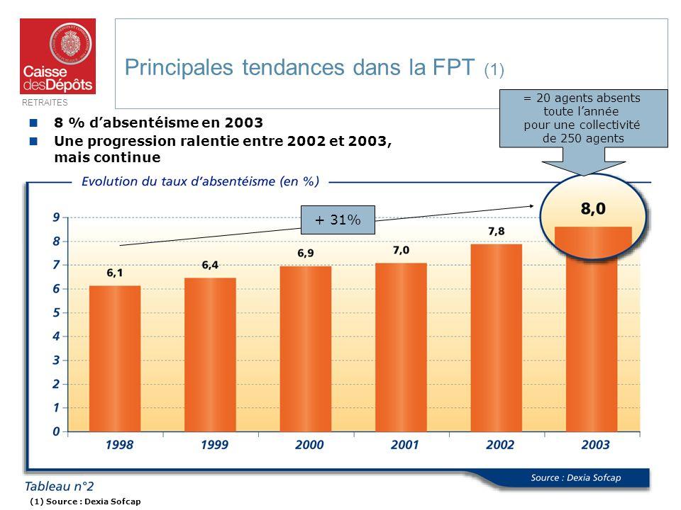 RETRAITES 5 8 % dabsentéisme en 2003 Une progression ralentie entre 2002 et 2003, mais continue Principales tendances dans la FPT (1) + 31% = 20 agent