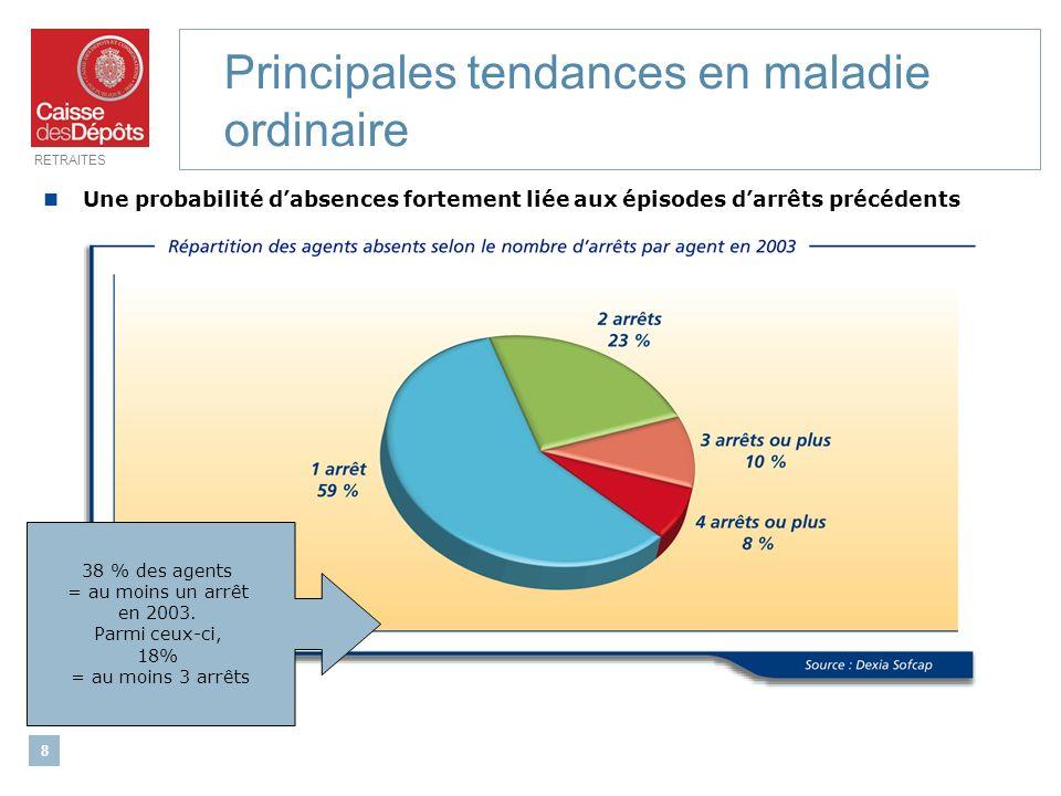 RETRAITES 8 Principales tendances en maladie ordinaire Une probabilité dabsences fortement liée aux épisodes darrêts précédents 38 % des agents = au m