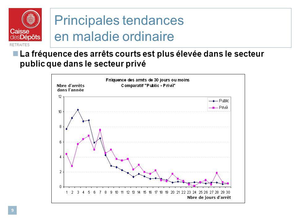 RETRAITES 9 Principales tendances en maladie ordinaire La fréquence des arrêts courts est plus élevée dans le secteur public que dans le secteur privé