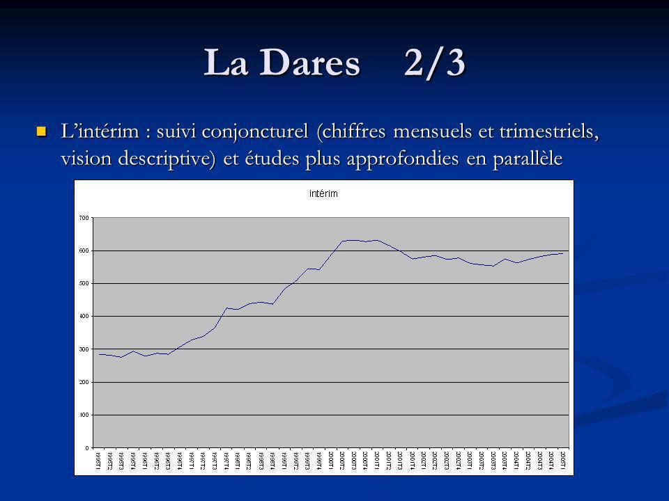 La Dares 3/3 Publications régulières avec des Premières Informations et des Premières Synthèses, quelques exemples : Publications régulières avec des Premières Informations et des Premières Synthèses, quelques exemples : Lemploi intérimaire au 1er trimestre 2005 : très faible progression de lintérim (PI - n°29.2 – 07/05) Lemploi intérimaire au 1er trimestre 2005 : très faible progression de lintérim (PI - n°29.2 – 07/05)n°29.2 Lemploi dans lindustrie en 1992 et 2002 : le poids croissant de lintérim (PS – n°16.3 – 04/05) Lemploi dans lindustrie en 1992 et 2002 : le poids croissant de lintérim (PS – n°16.3 – 04/05)n°16.3 Contrats à durée déterminée, Interim, Apprentissage, contrats aidés : les emplois à statut particulier ont progressé entre 1982 et 2002 (PS – n°14.2 – 04/05) Contrats à durée déterminée, Interim, Apprentissage, contrats aidés : les emplois à statut particulier ont progressé entre 1982 et 2002 (PS – n°14.2 – 04/05)n°14.2