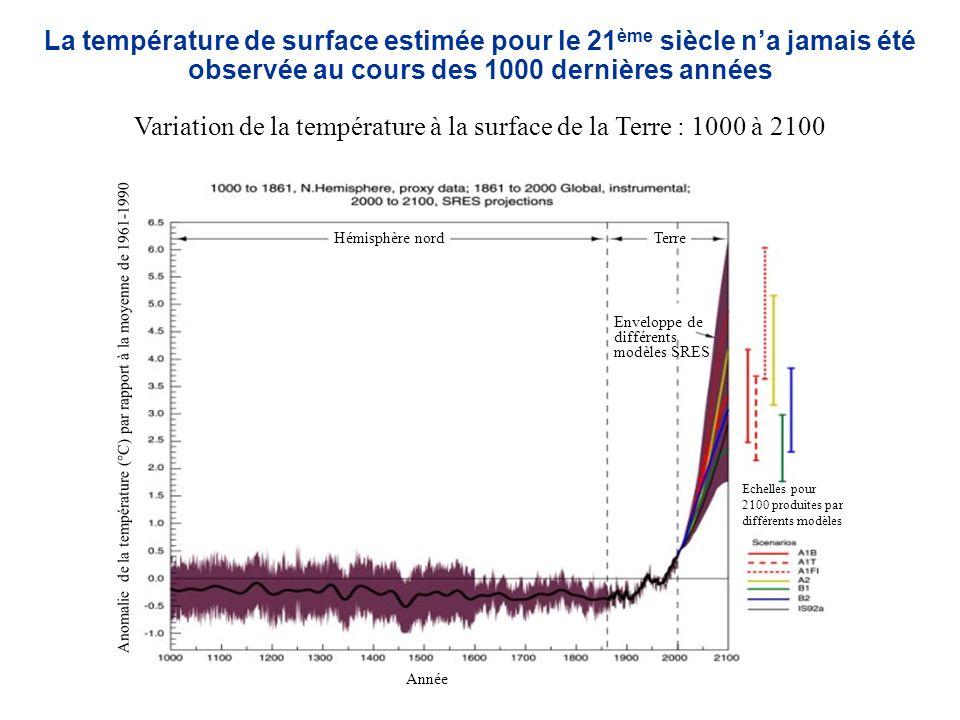 La température de surface estimée pour le 21 ème siècle na jamais été observée au cours des 1000 dernières années Variation de la température à la surface de la Terre : 1000 à 2100 Anomalie de la température (°C) par rapport à la moyenne de 1961-1990 Année Hémisphère nordTerre Enveloppe de différents modèles SRES Echelles pour 2100 produites par différents modèles