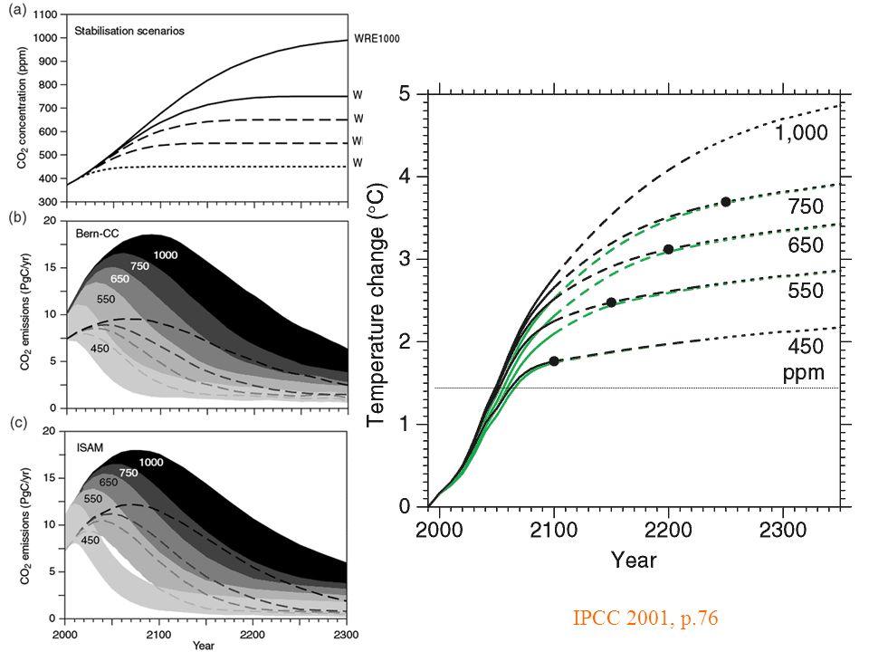 IPCC 2001, p.76