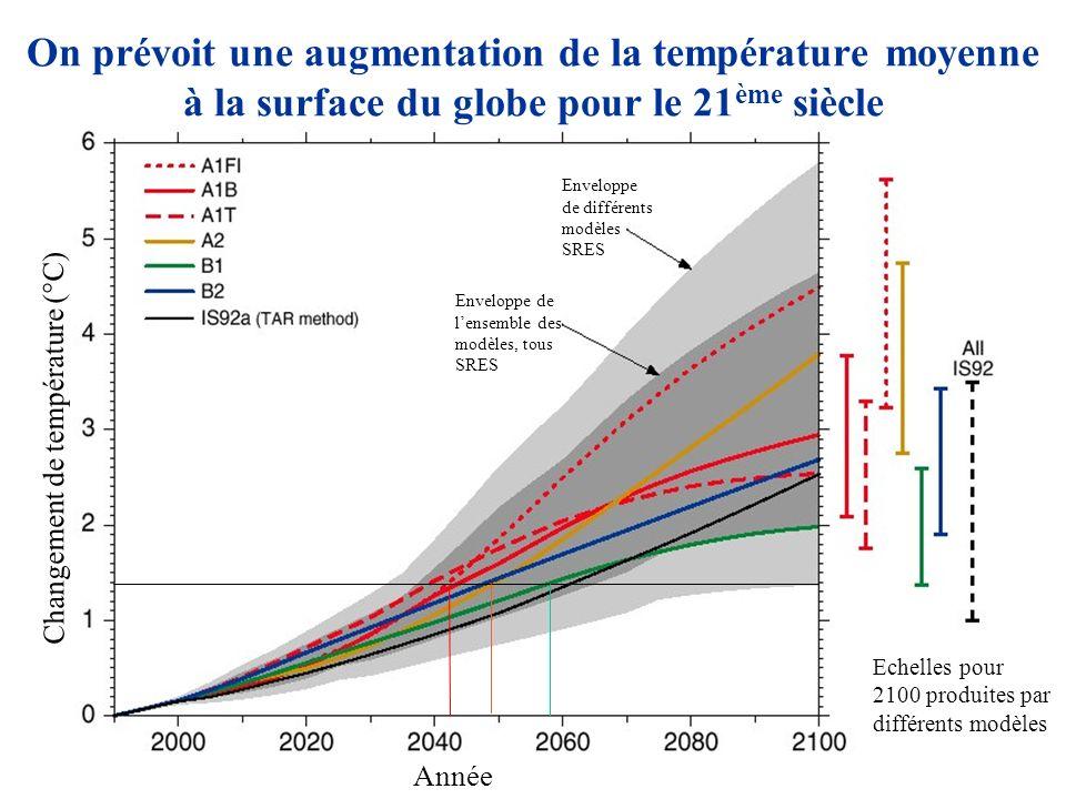Année Changement de température (°C) Echelles pour 2100 produites par différents modèles Enveloppe de différents modèles SRES Enveloppe de lensemble des modèles, tous SRES On prévoit une augmentation de la température moyenne à la surface du globe pour le 21 ème siècle