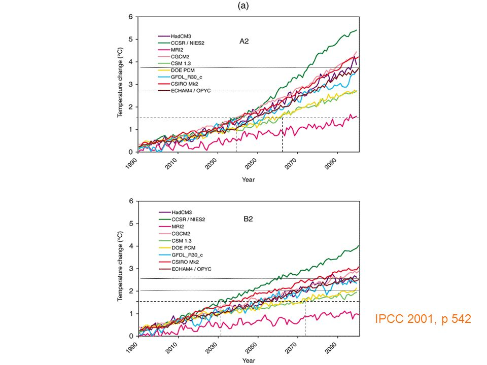 23 Hadley Centre Annual global mean temperatures in HadCM3 Ref: Johns et al., Clim Dyn, 20, 583-612 (2003) 3 4 2