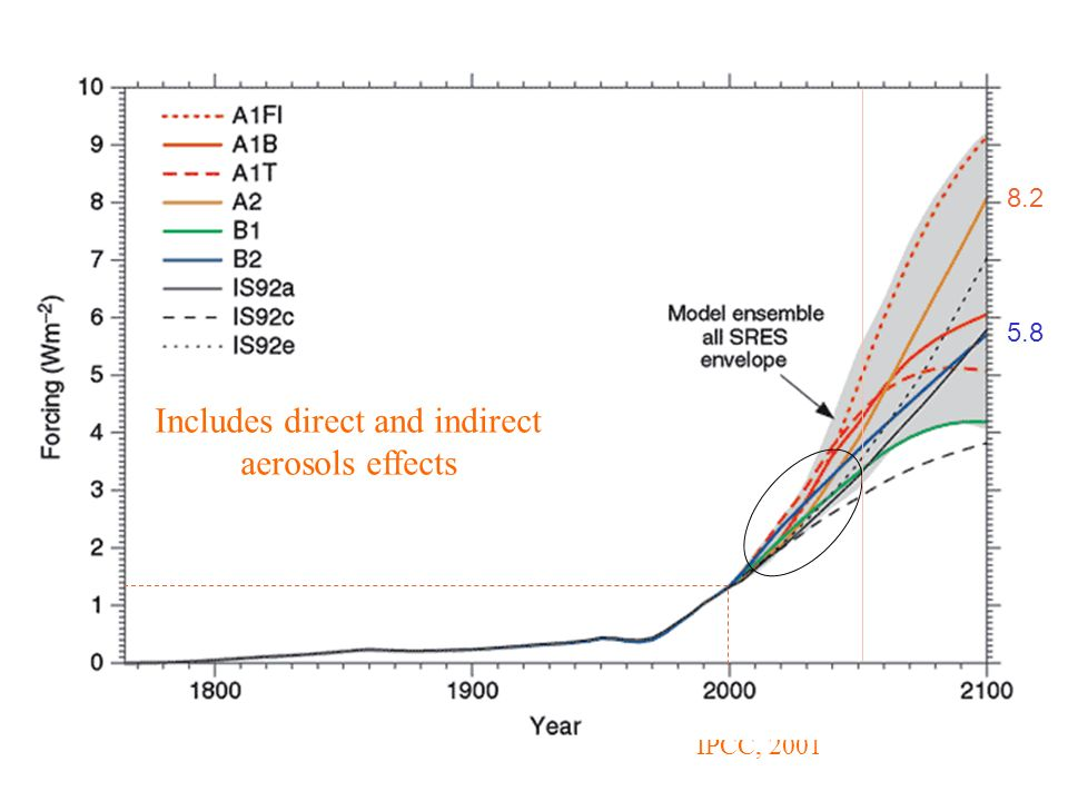 IPCC, 2001 8.2 5.8 Includes direct and indirect aerosols effects
