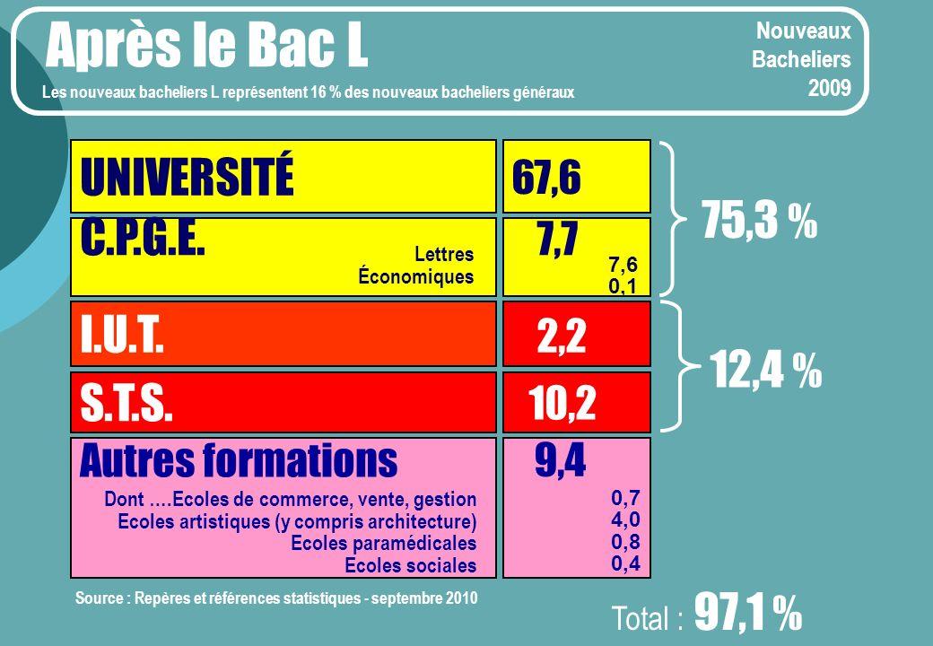 Nouveaux Bacheliers 2009 Après le Bac L UNIVERSITÉ 67,6 C.P.G.E.
