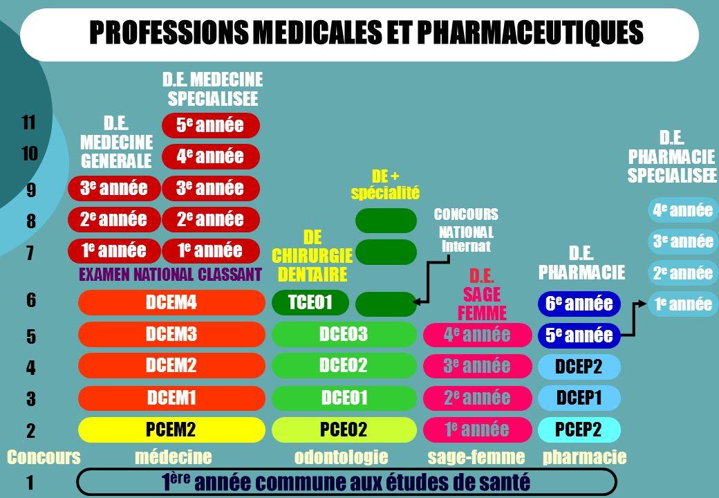1 ère année commune aux études de santé PCEM2 DCEM1 DCEM2 DCEM3 DCEM4 Concours médecine odontologie sage-femme pharmacie D.E.