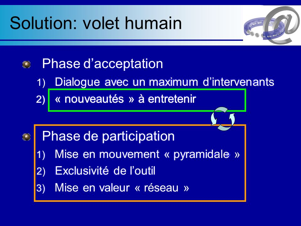 Solution: volet humain Phase dacceptation 1) Dialogue avec un maximum dintervenants 2) « nouveautés » à entretenir Phase de participation 1) Mise en mouvement « pyramide » 2) Exclusivité de loutil 3) Mise en valeur « réseau » 1) Dialogue avec un maximum dintervenants 2) « nouveautés » à entretenir Phase de participation 1) Mise en mouvement « pyramidale » 2) Exclusivité de loutil 3) Mise en valeur « réseau » 2) « nouveautés » à entretenir Phase dacceptation