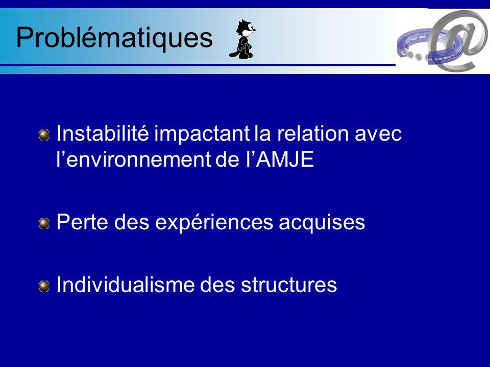 Problématiques Instabilité impactant la relation avec lenvironnement de lAMJE Perte des expériences acquises Individualisme des structures