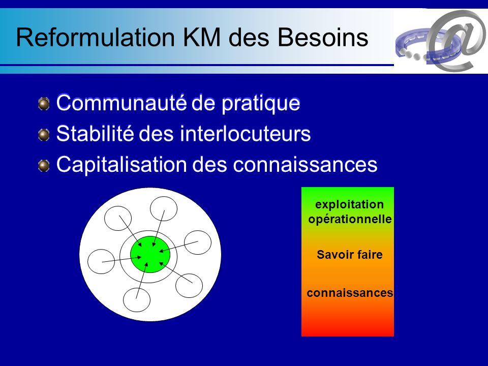 Organisation initiale 2000 – 2001:Création des structures 2001 – 2002:Paris devient JE 2002 – 2003:Création de la Fédération Paris Fédération Province Formation InitialeContrôle et audit (1)(2)
