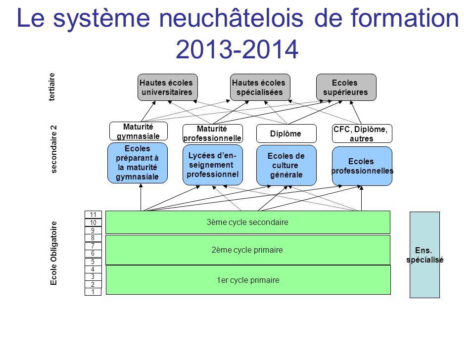 Le système neuchâtelois de formation 2013-2014 1 2 Ecole Obligatoire 3 4 5 6 7 8 9 10 11 secondaire 2 Ecoles préparant à la maturité gymnasiale Lycées