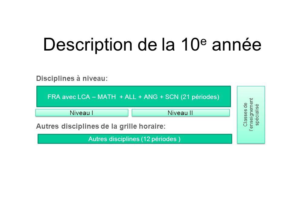 Description de la 10 e année FRA avec LCA – MATH + ALL + ANG + SCN (21 périodes) Niveau I Niveau II Autres disciplines (12 périodes ) Disciplines à ni