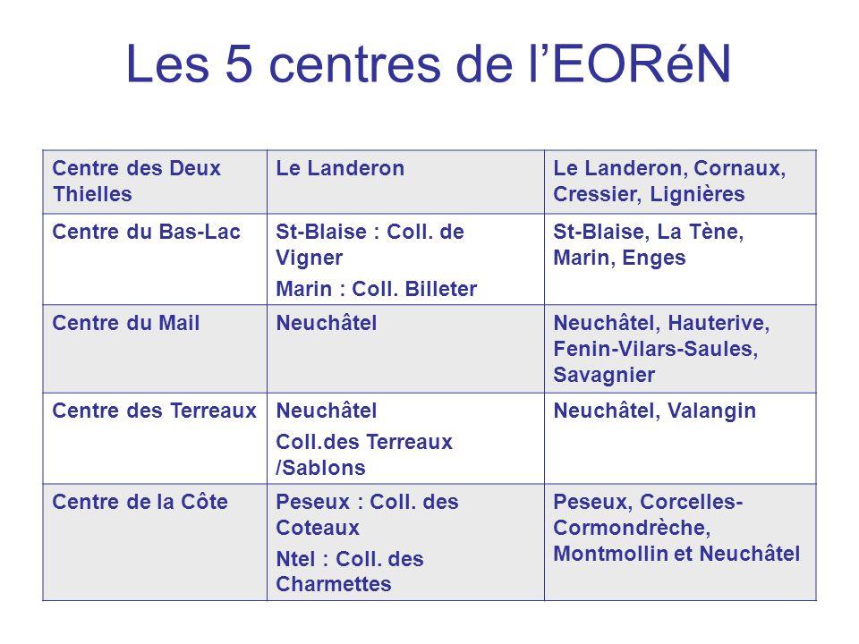 Les 5 centres de lEORéN Centre des Deux Thielles Le LanderonLe Landeron, Cornaux, Cressier, Lignières Centre du Bas-LacSt-Blaise : Coll. de Vigner Mar