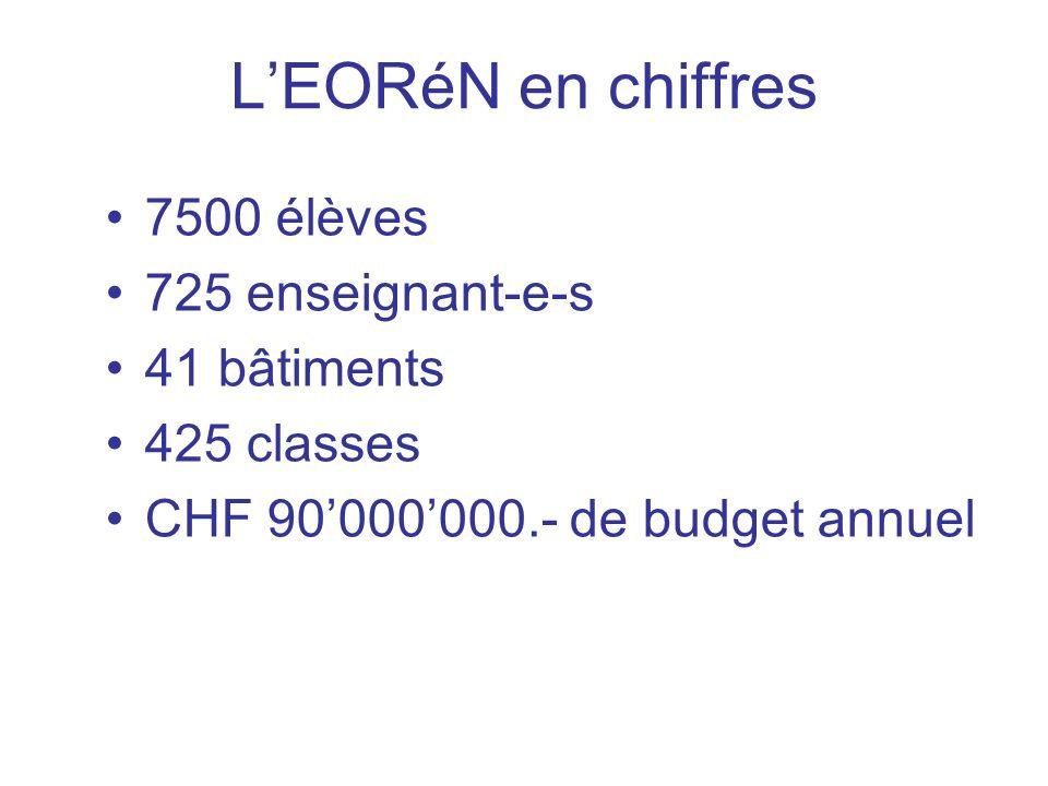 LEORéN en chiffres 7500 élèves 725 enseignant-e-s 41 bâtiments 425 classes CHF 90000000.- de budget annuel