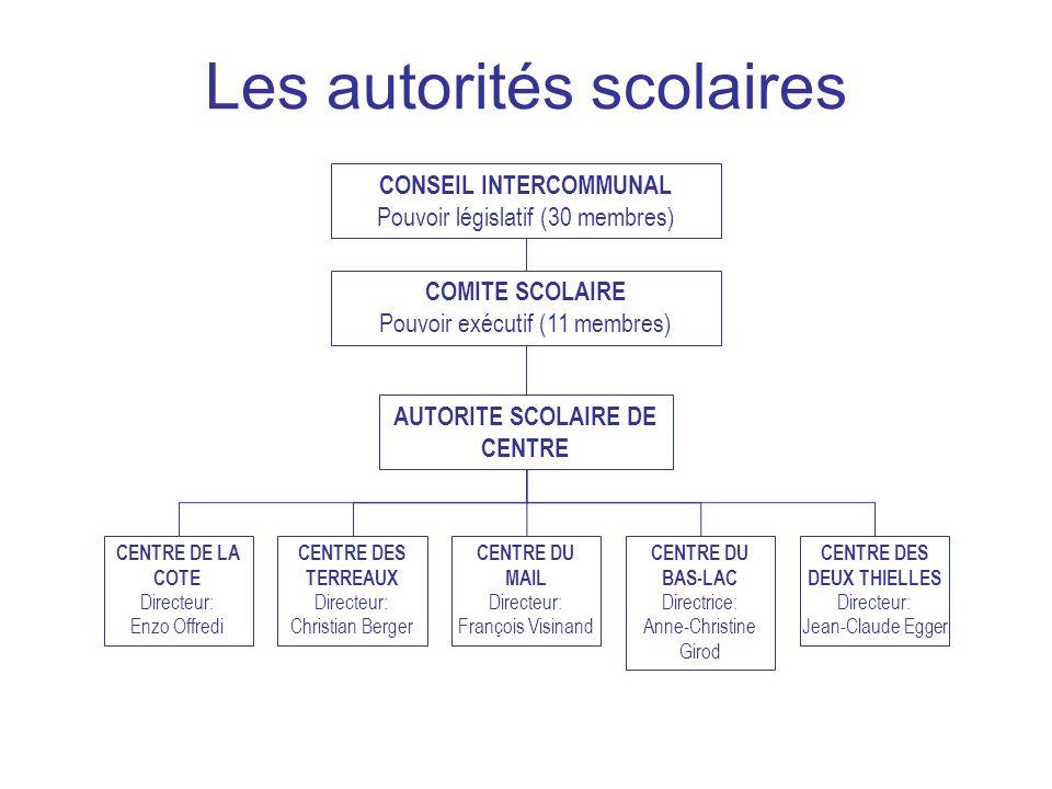 Les autorités scolaires CONSEIL INTERCOMMUNAL Pouvoir législatif (30 membres) COMITE SCOLAIRE Pouvoir exécutif (11 membres) AUTORITE SCOLAIRE DE CENTR