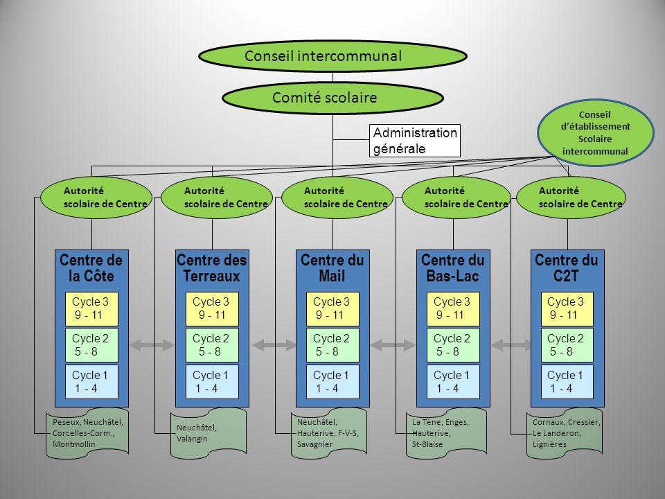 Comité scolaire Administration générale Conseil intercommunal Peseux, Neuchâtel, Corcelles-Corm., Montmollin Neuchâtel, Valangin Neuchâtel, Hauterive,