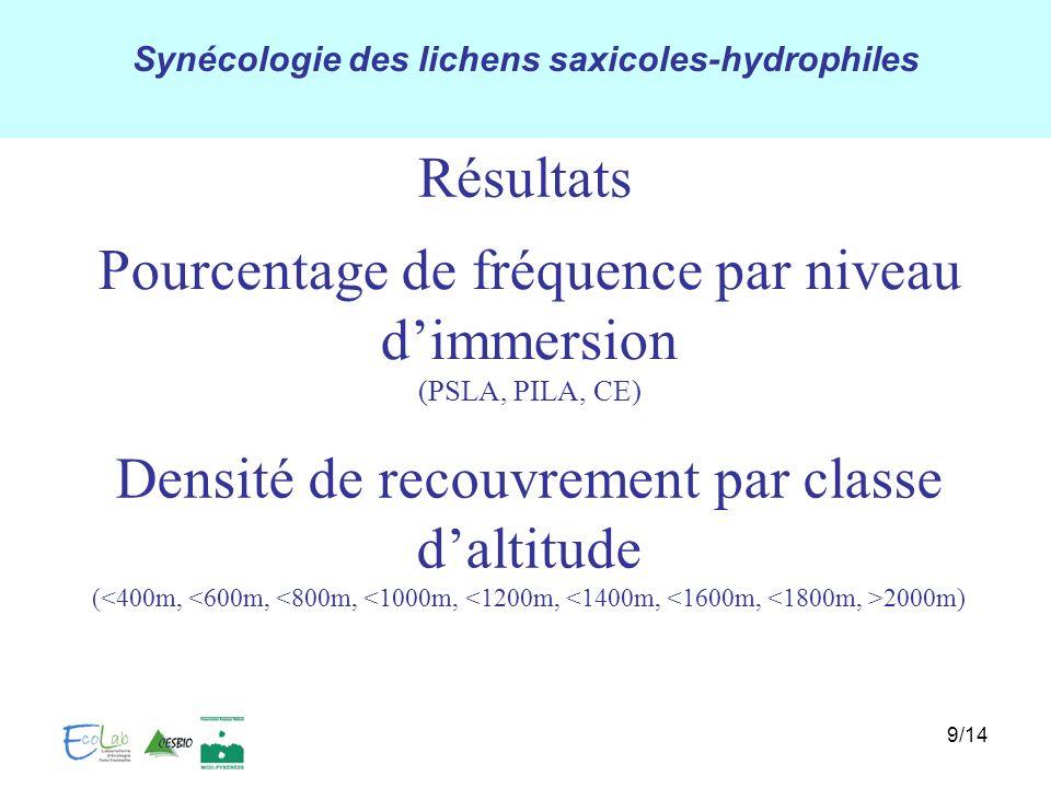Synécologie des lichens saxicoles-hydrophiles 9/14 Résultats Pourcentage de fréquence par niveau dimmersion (PSLA, PILA, CE) Densité de recouvrement p