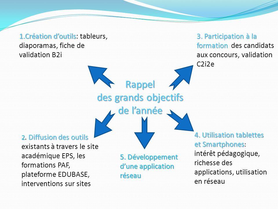 Rappel des grands objectifs de lannée 1.Création doutils 1.Création doutils: tableurs, diaporamas, fiche de validation B2i 2 Diffusion des outils 2.
