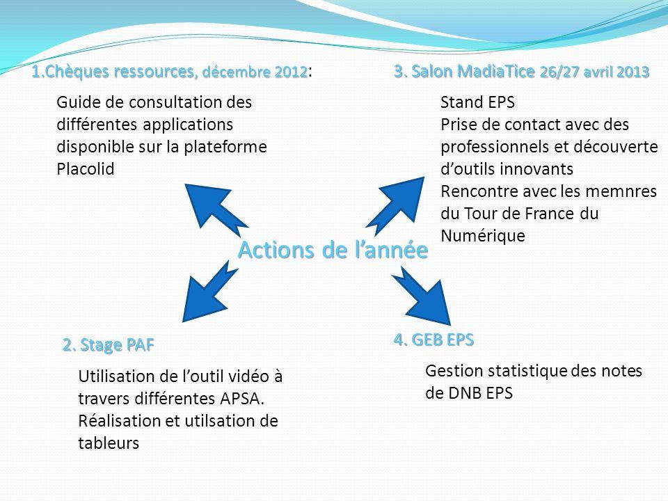 Actions de lannée 1.Chèques ressources, décembre 2012 1.Chèques ressources, décembre 2012 : Guide de consultation des différentes applications disponible sur la plateforme Placolid 2.