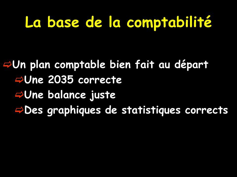 La base de la comptabilité Un plan comptable bien fait au départ Une 2035 correcte Une balance juste Des graphiques de statistiques corrects