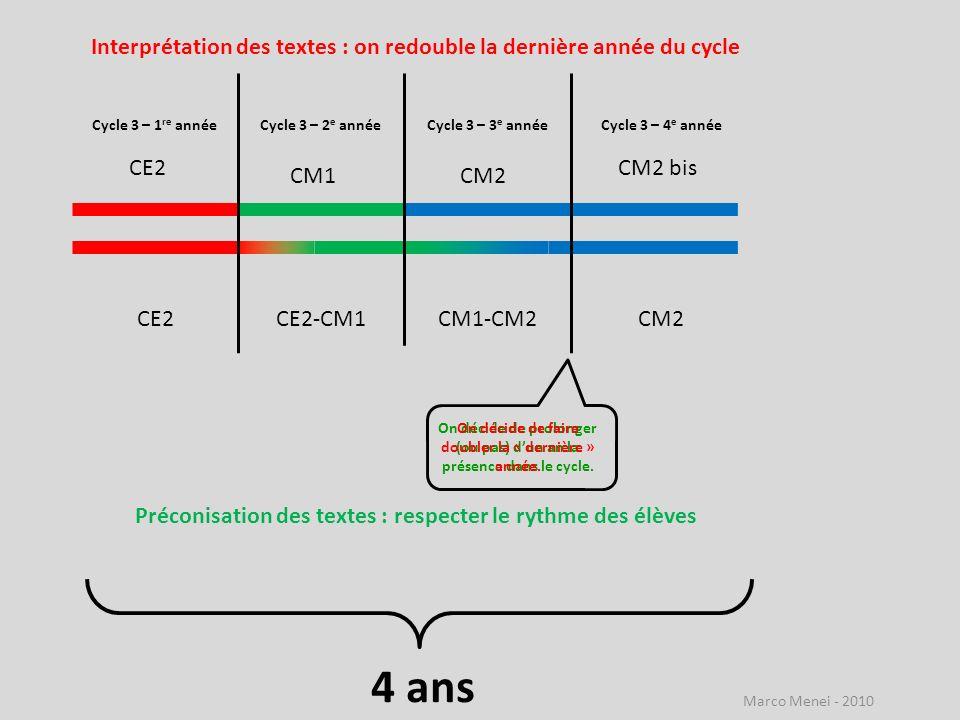 On décide de prolonger (ou pas) dun an la présence dans le cycle. CE2 CM1CM2 Cycle 3 – 1 re annéeCycle 3 – 2 e annéeCycle 3 – 3 e annéeCycle 3 – 4 e a